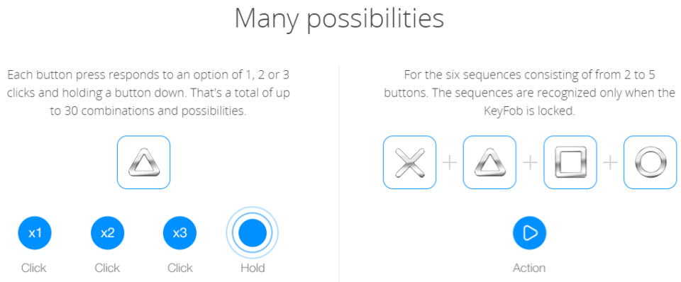 Fibaro Keyfob Buttons