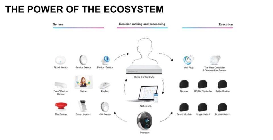 Fibaro Ecosystem